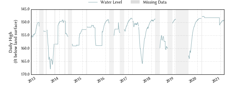 plot of entire period of record of well water level data