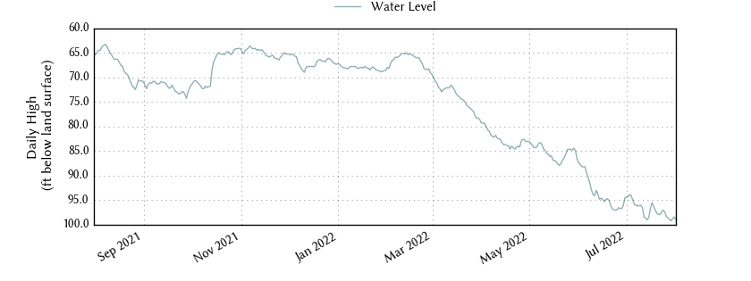 plot of past 1 year of well water level data